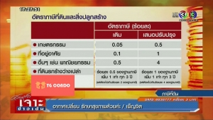 Thailand Land and Buildings Tax 2017